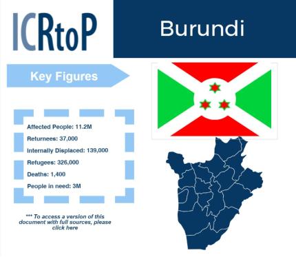 Burundi Infografic